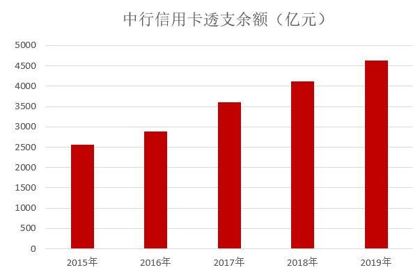 中国银行2019年信用卡年报:去年发卡量增长12.91%,累计约1.25亿张