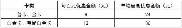 重庆银行信用卡龙禹石油加油最高优惠36元