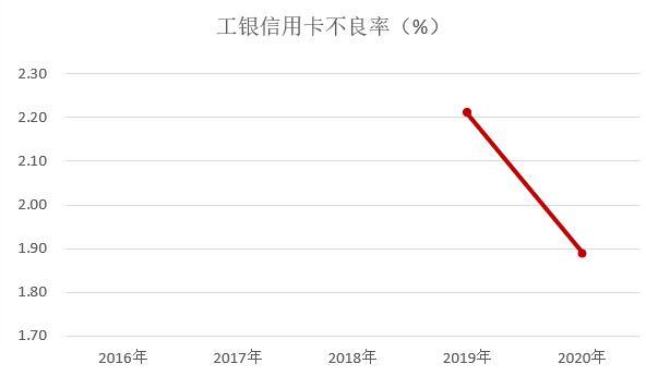 工商银行信用卡2020年报:累计发卡量1.6亿张、消费金额下降19.8%