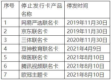 中国银行网易严选、京东、腾讯视频等7款联名信用卡停止发行