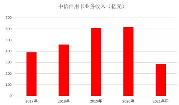 中信银行信用卡2021年年中报告:交易量增长14.13%、各项指标表现良好