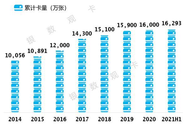 """工商银行信用卡2021年年中报告:发卡量16,293万张 不良额不良率""""双降"""""""
