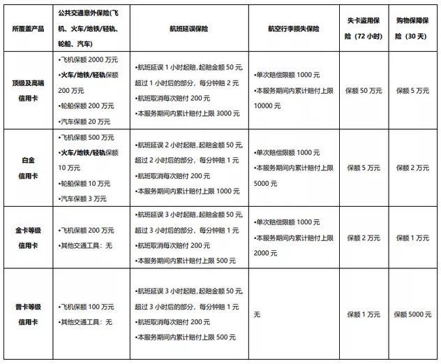中国银行信用卡保险