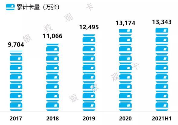中国银行信用卡2021年年中报告:累计发卡量超1.3亿张